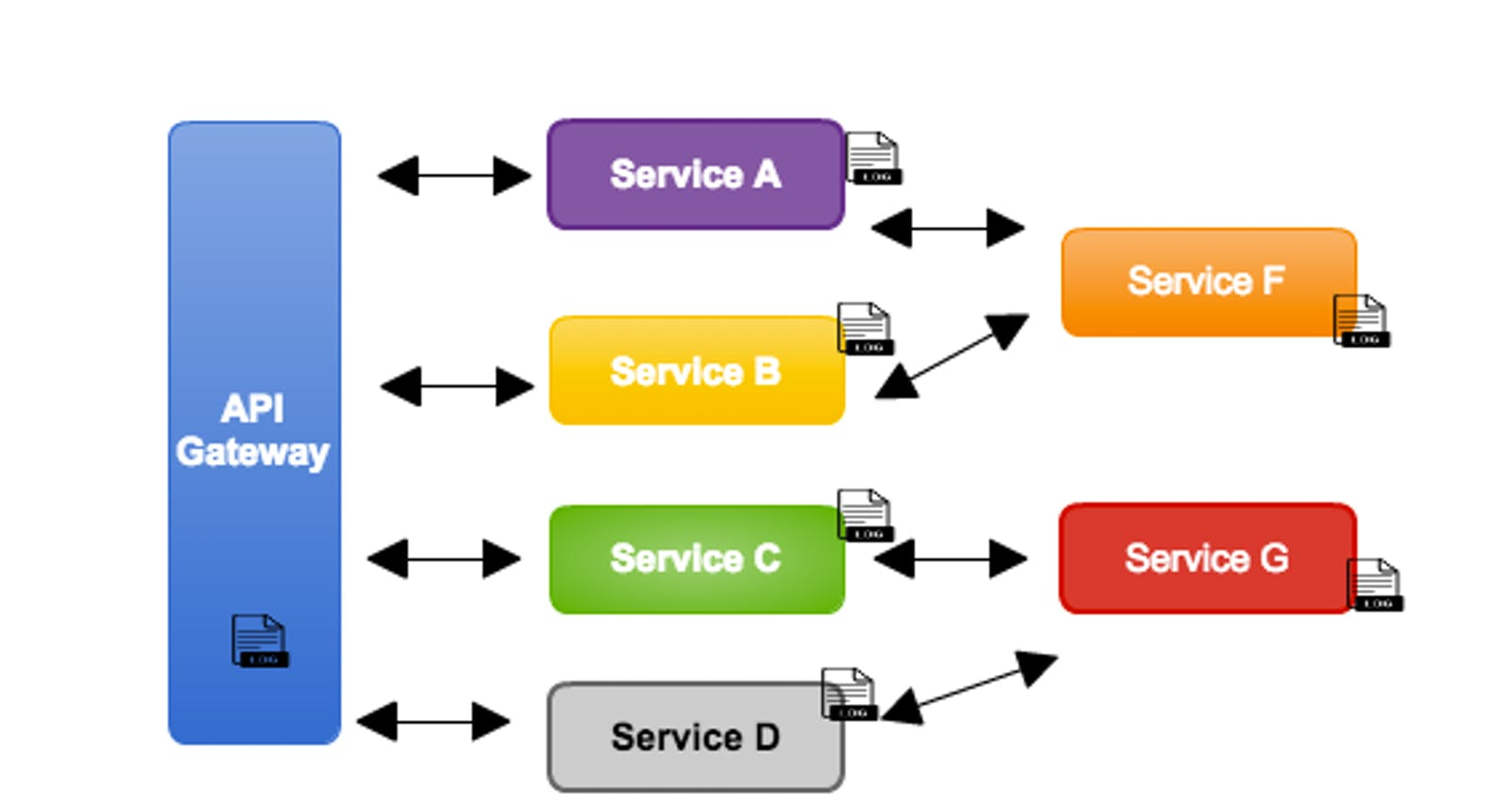 6 Observable Patterns to consider for your Microservice