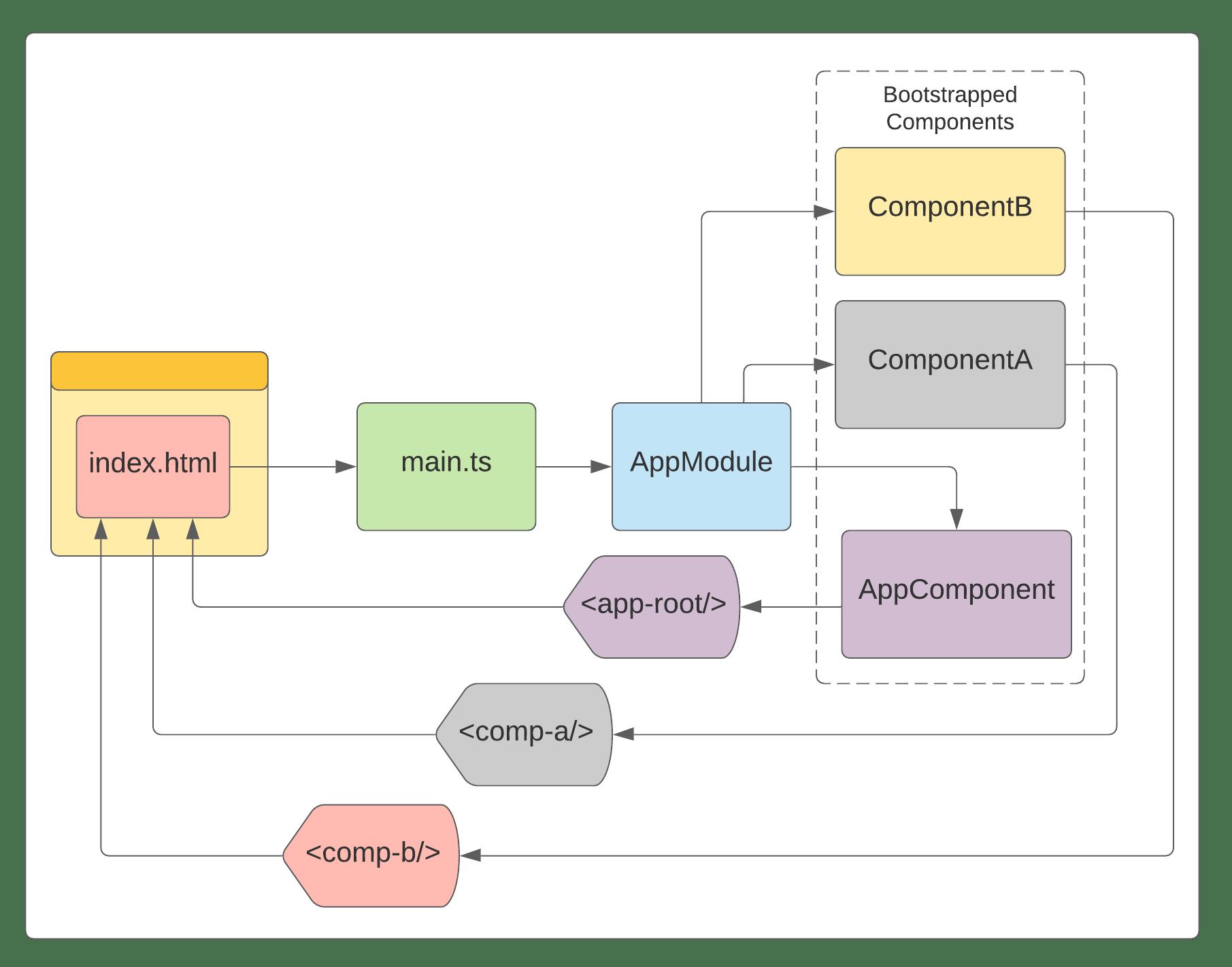 bootstrap-process-angular.png
