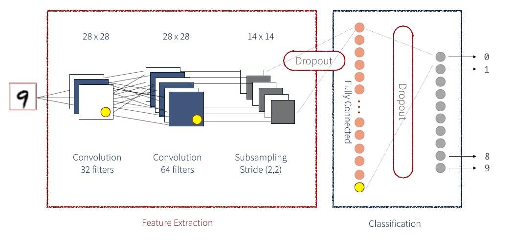 blog-convolutional-neural-network-6.png