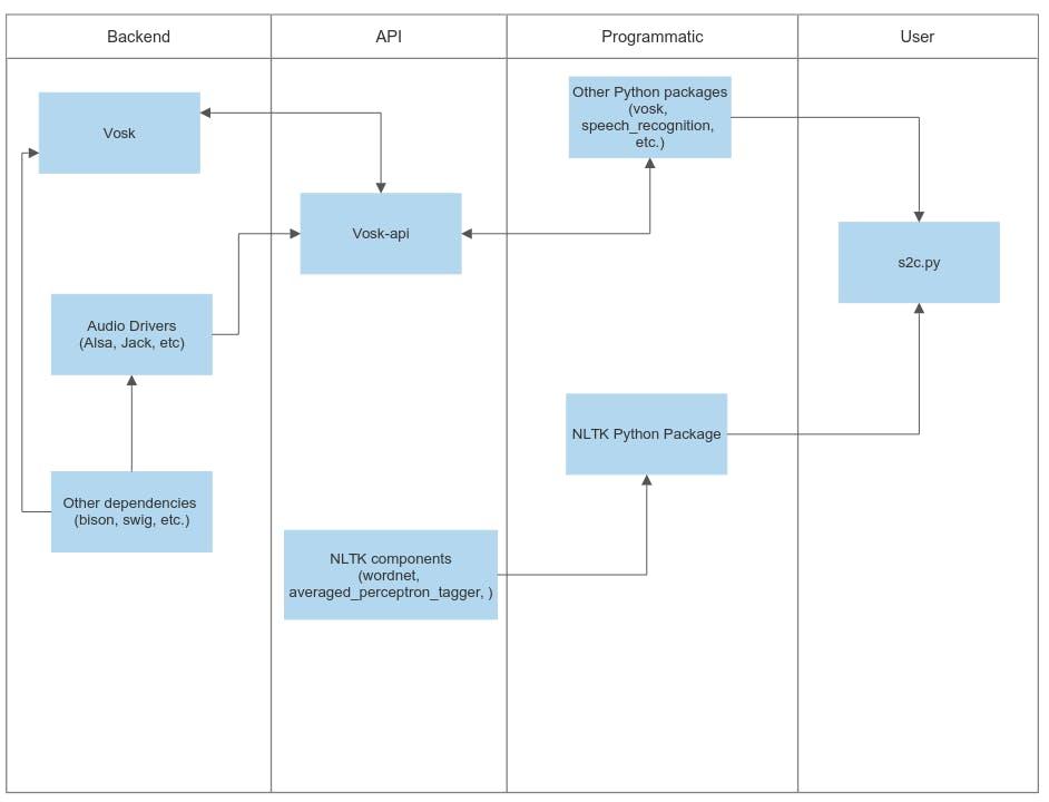 Project mechanism flowchart