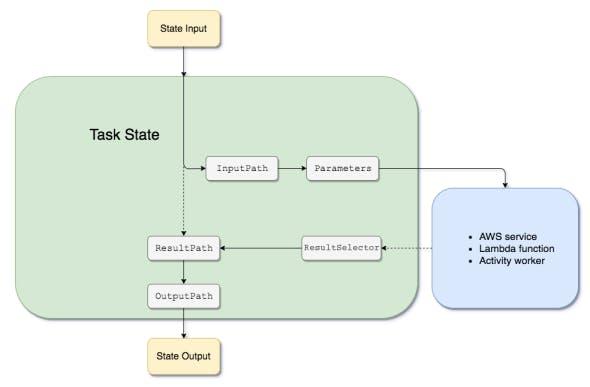 input-output-processing.png