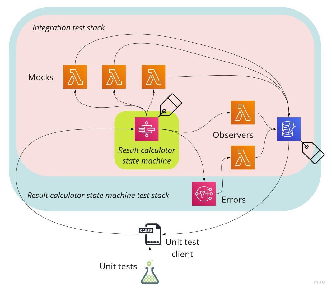 result-calculator-test-architecture.jpg