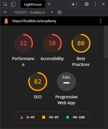 Lighthouse summary for https://bubble.io/academy. Points are out of 100. Performance: 32 Accessibility: 38 Best Practices: 80 SEO: 82 Progressive Web App: - 0-49: red/bad 50-89: orange 90-100: green/good