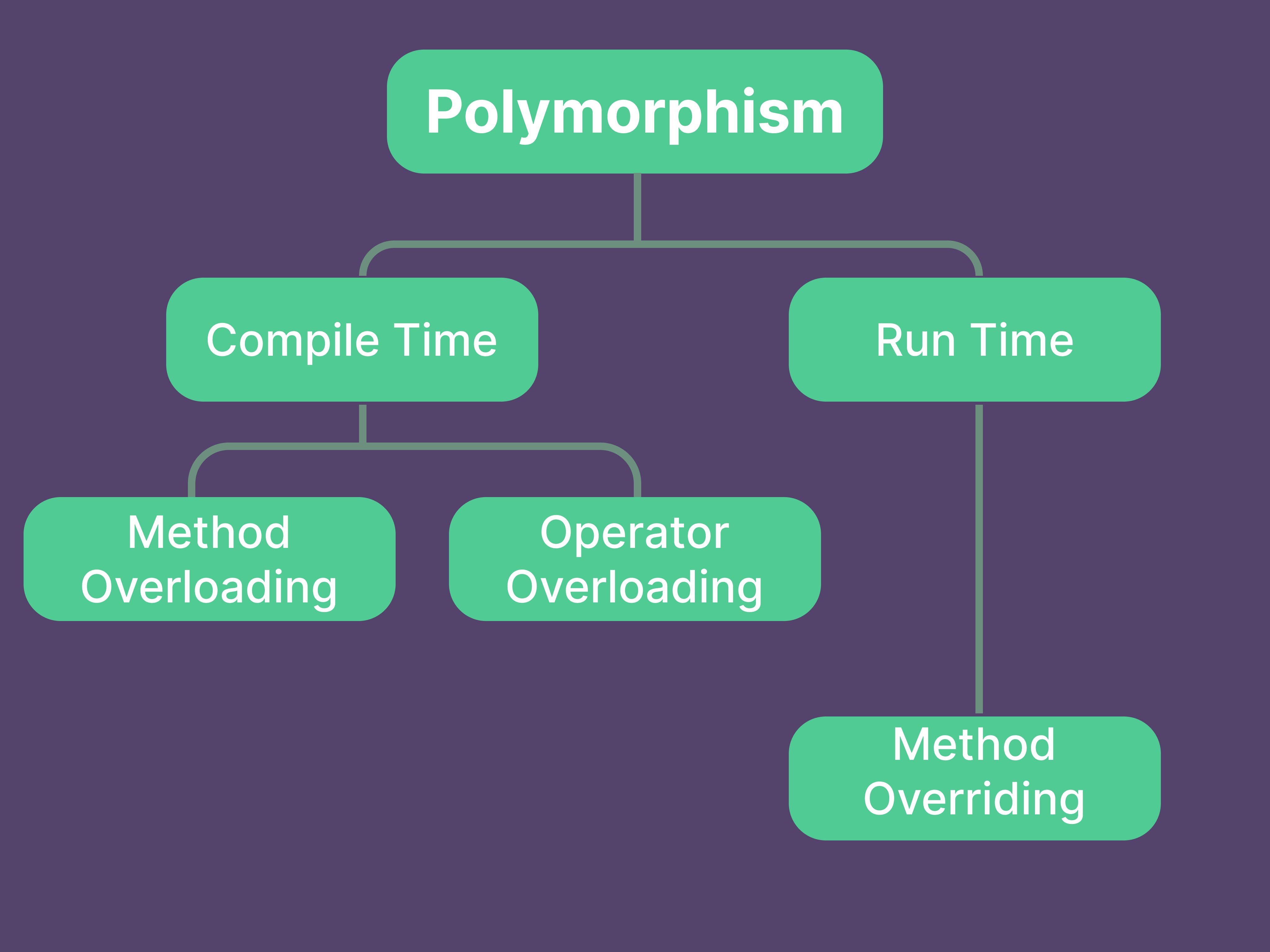 Polymorphism.png