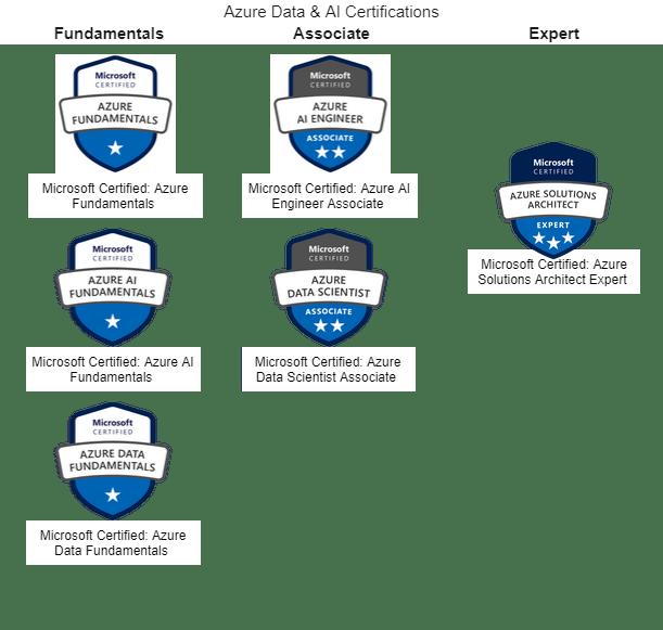 Azure Data & AI Certifications.png