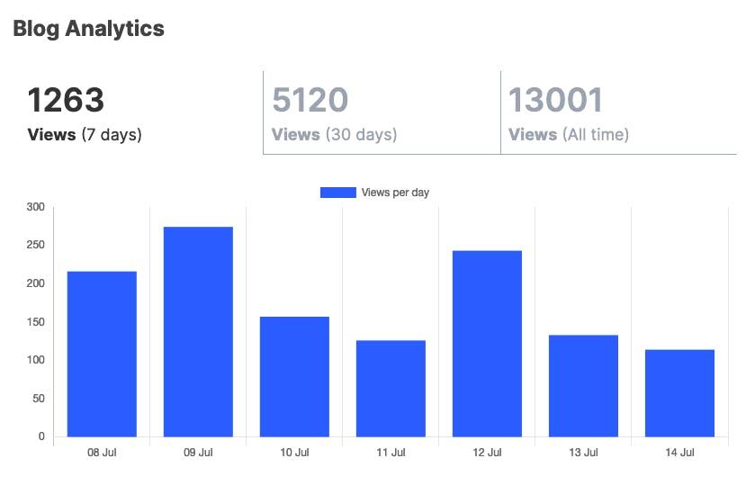 blog-analytics.png