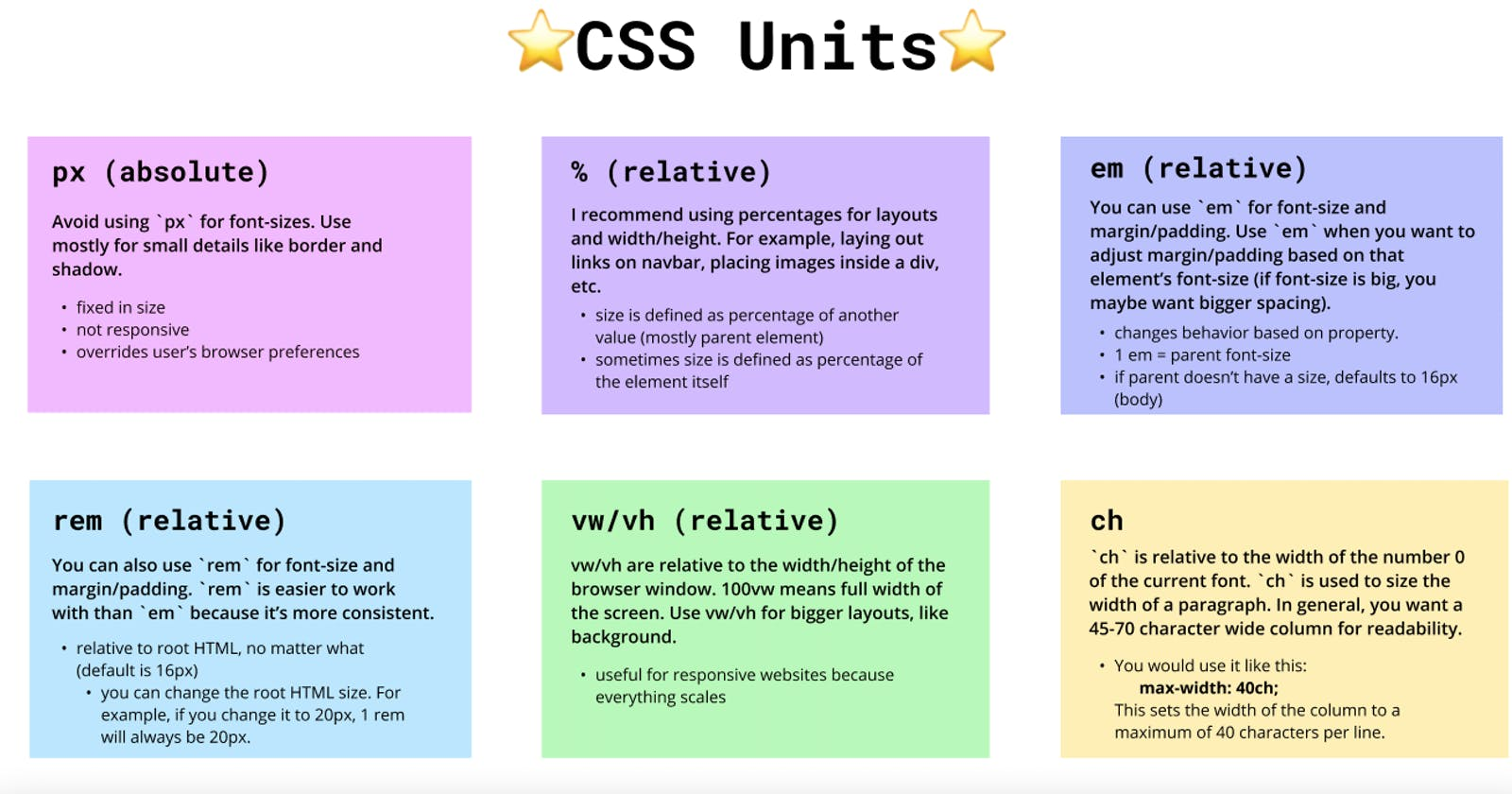 CSS units are confusing AF 😖