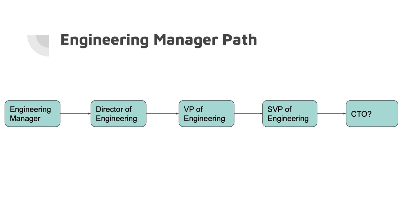 So, You Want To Be An Engineering Manager?