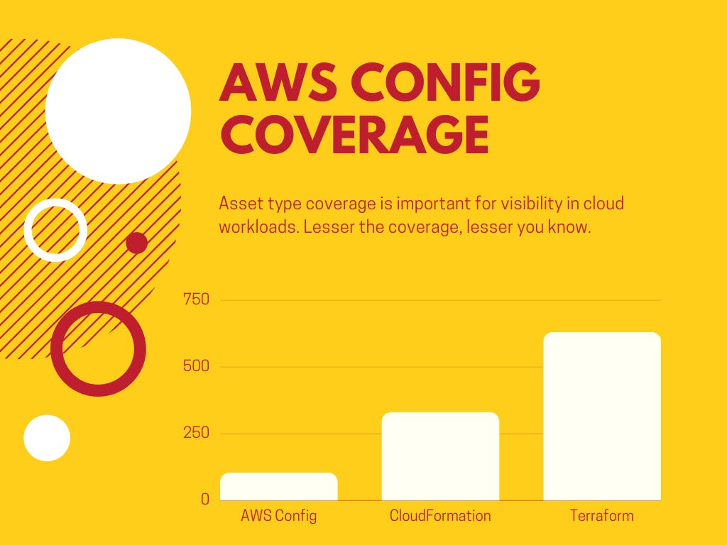 AWS Config support-2.png