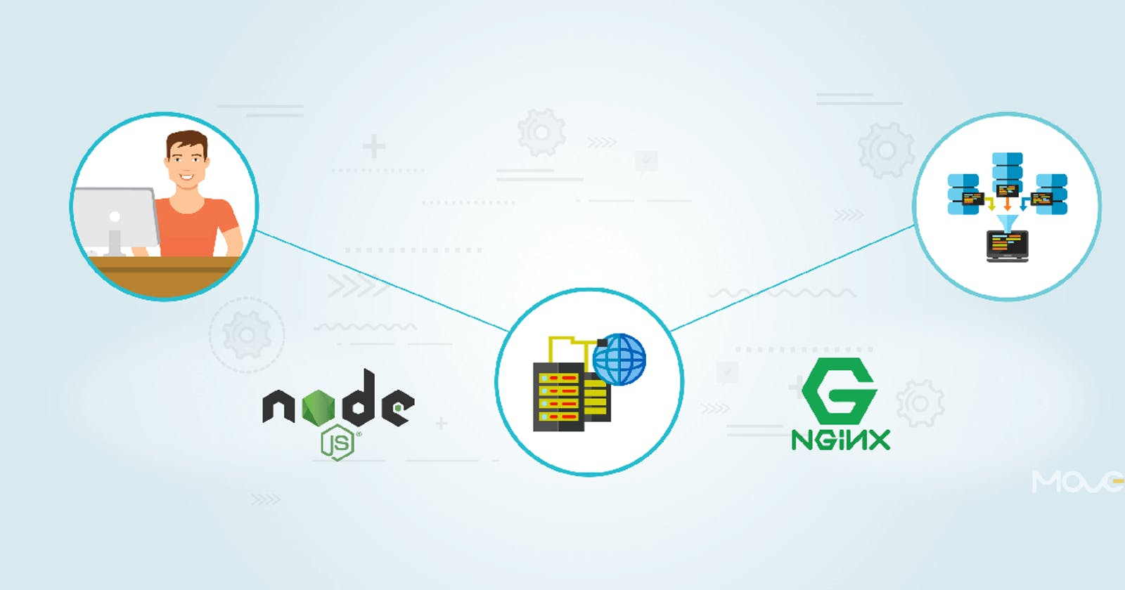 How to deploy  your node application in web and configure reverse proxy.