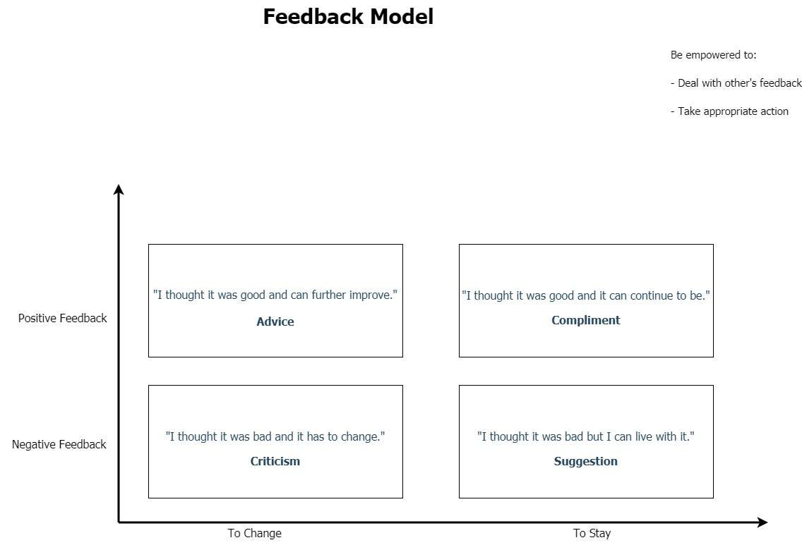 feedback-model.jpg