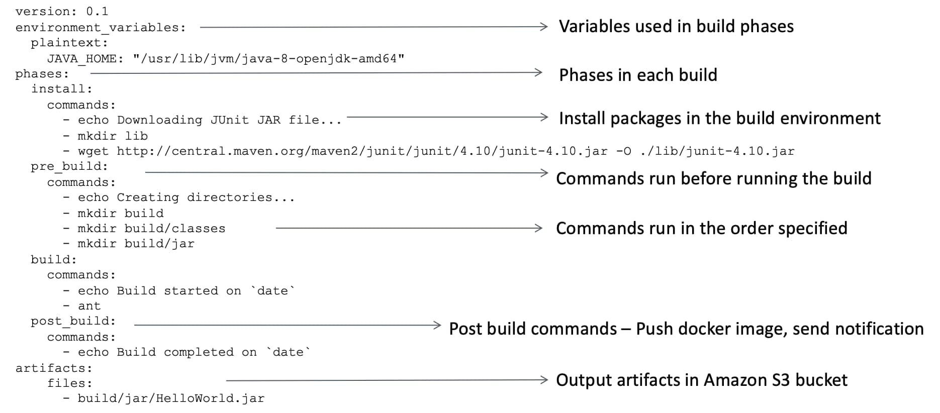 AWS CodeBuild buildspec.yml build steps with explanation