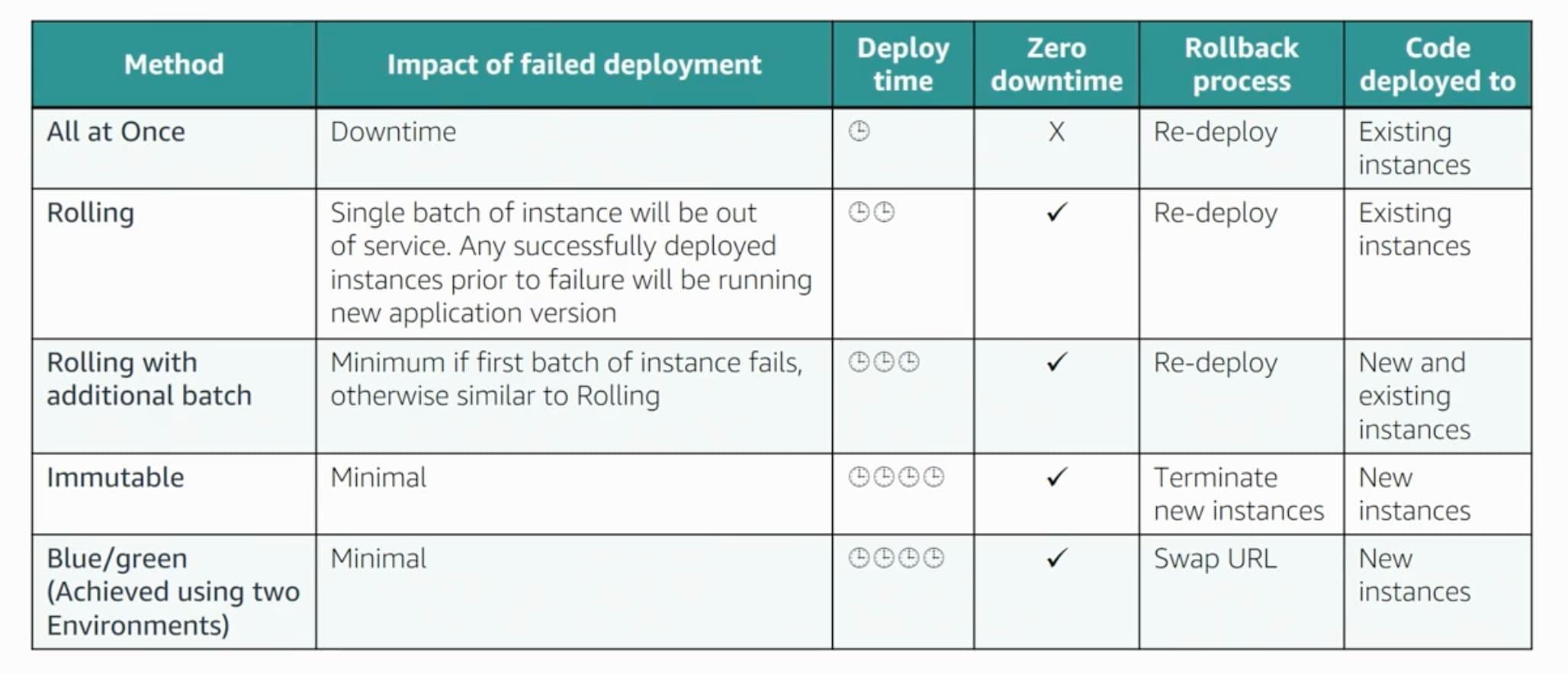 AWS DevOps Deployment strategies cheat sheet