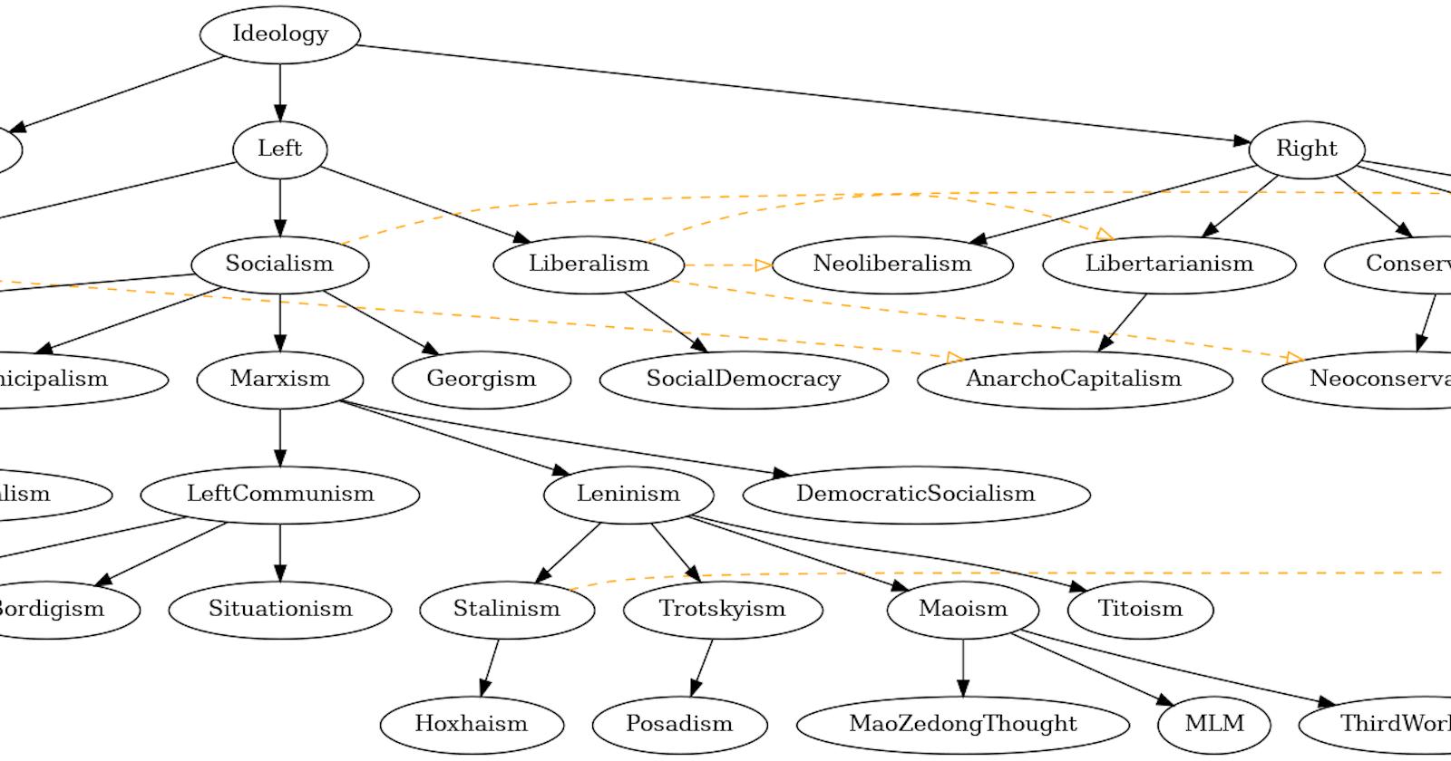 Creating tree graphs with graphviz