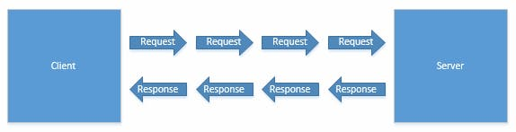 A single server receiving multiple requests and sending multiple responses
