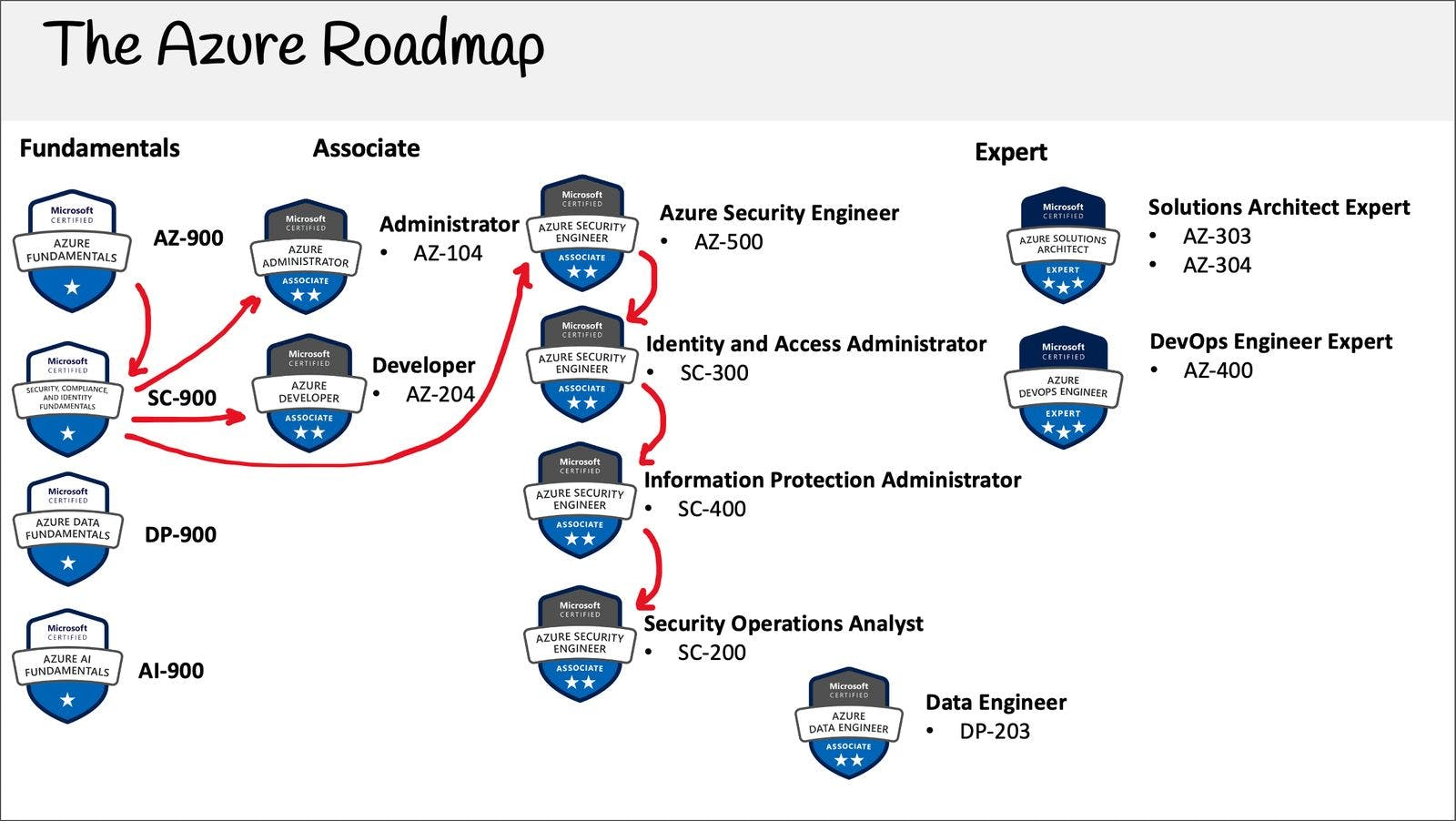 sc-900-roadmap.jpg