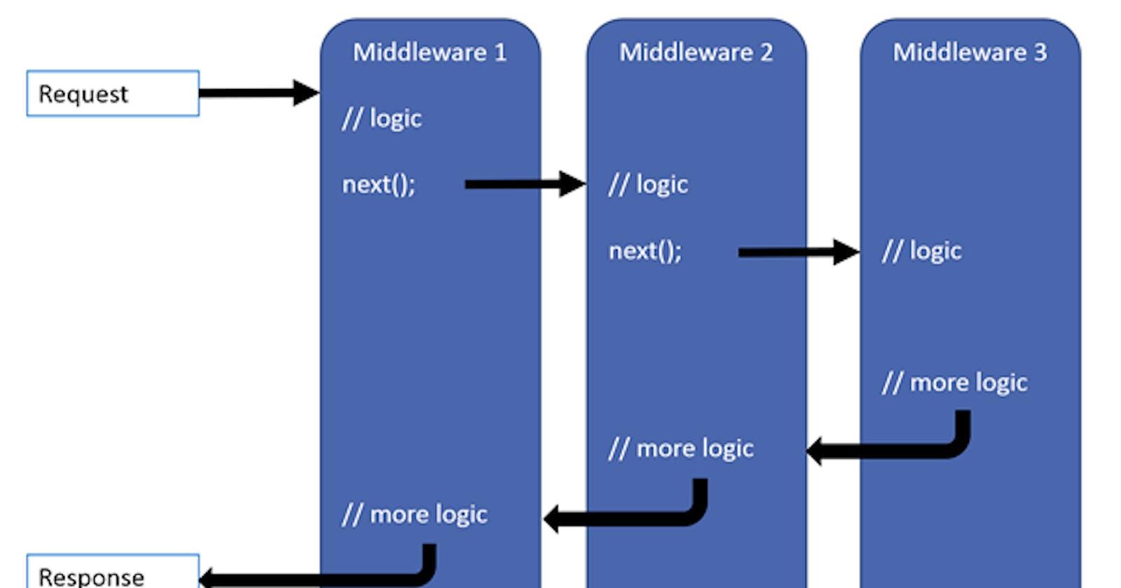 Middleware nedir ?