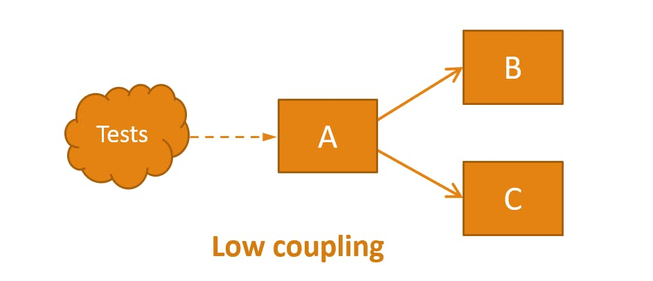 LowCoupling.png