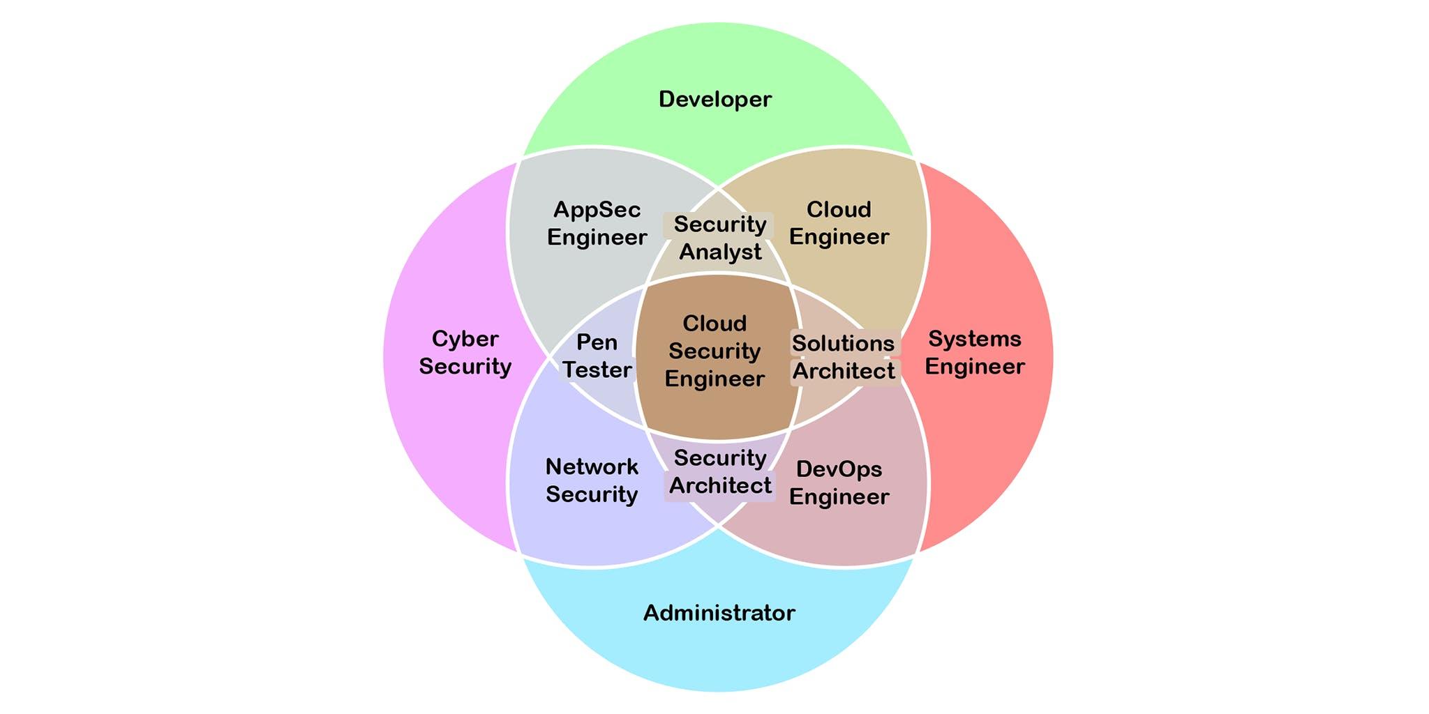 cloud-security-engineer.png
