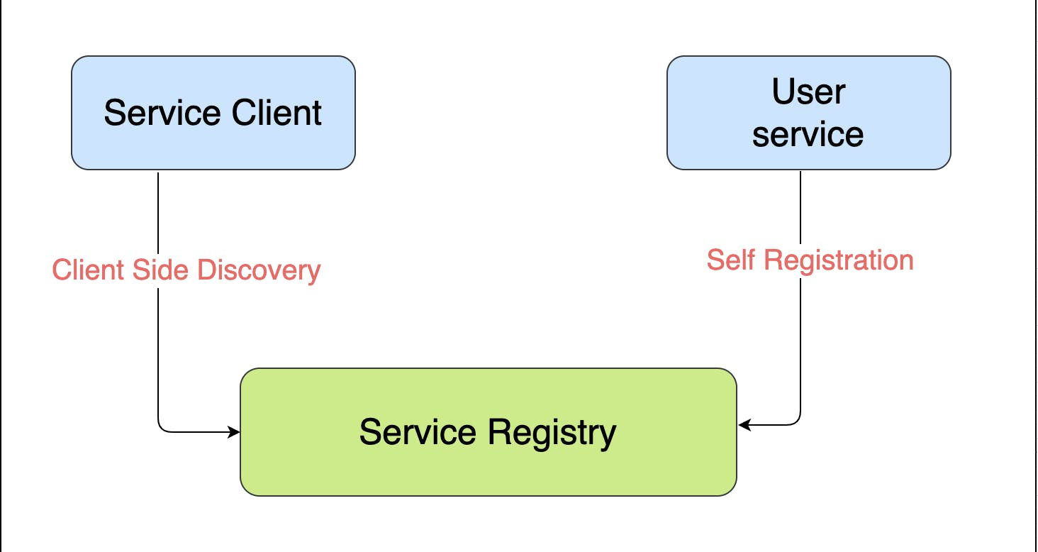 Service discovery client and service with service registry.png