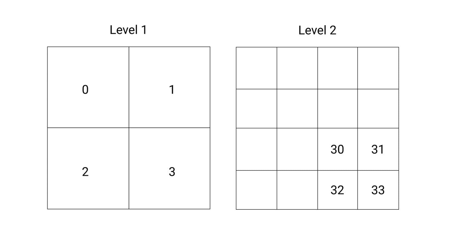 Gridded Spatial Data: Bing Tiles