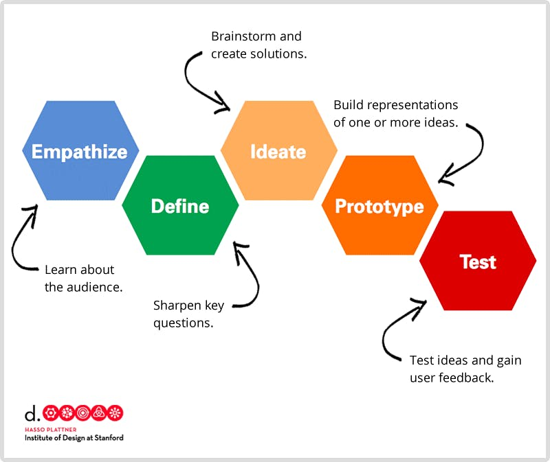 14-Sept_Rifat-Bin-Salam_Leveraging-Design-Thinking_by-Stanford-D.-School.png
