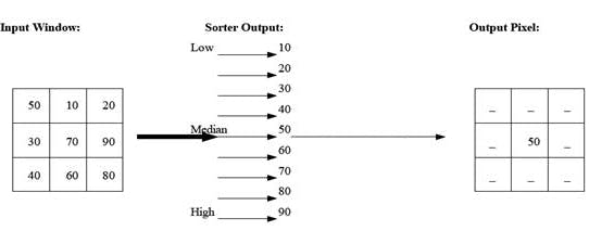 A-graphical-depiction-of-the-median-filter-operation.png