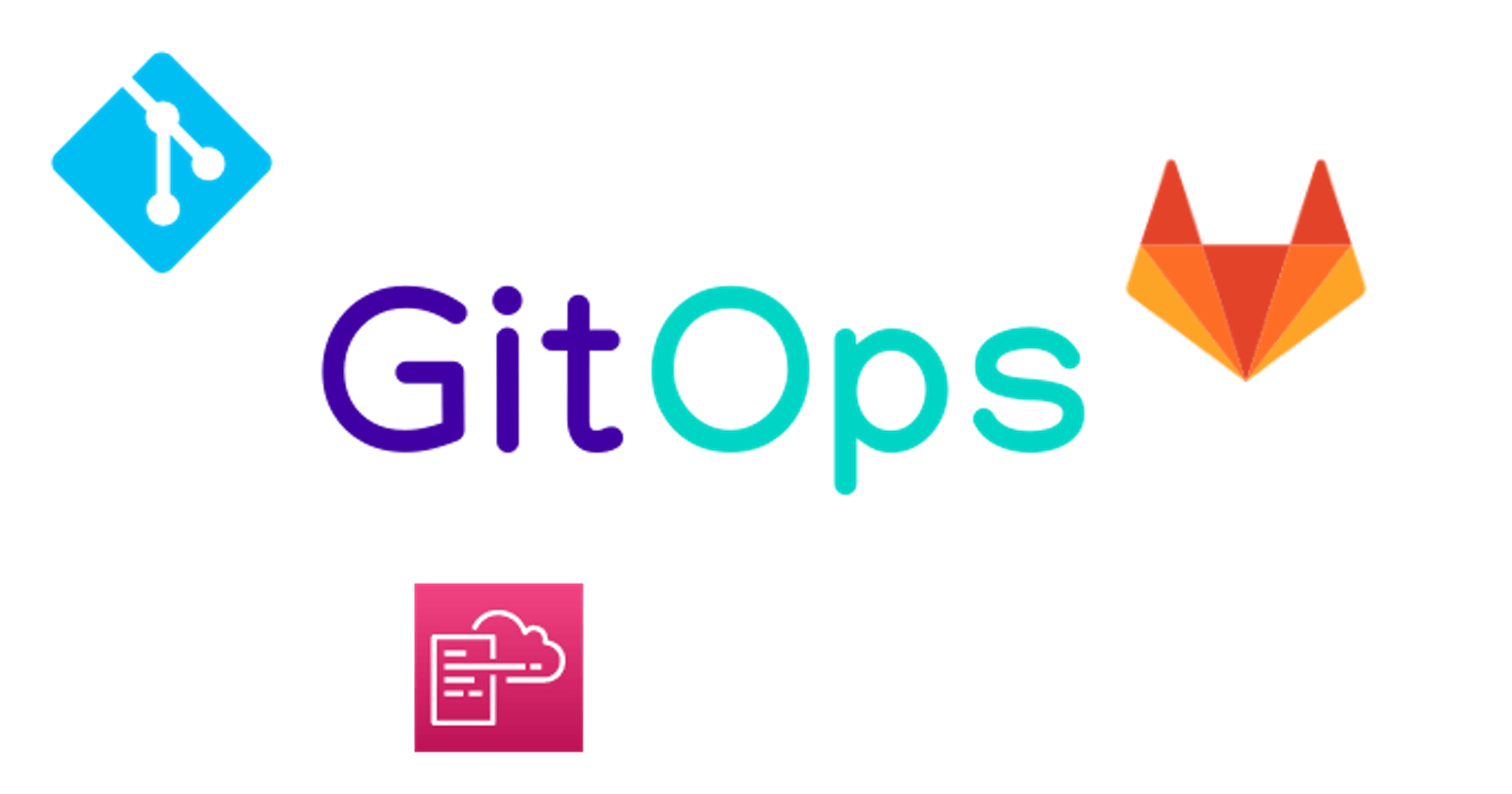 GitOps implementation using GitLabCI and AWS