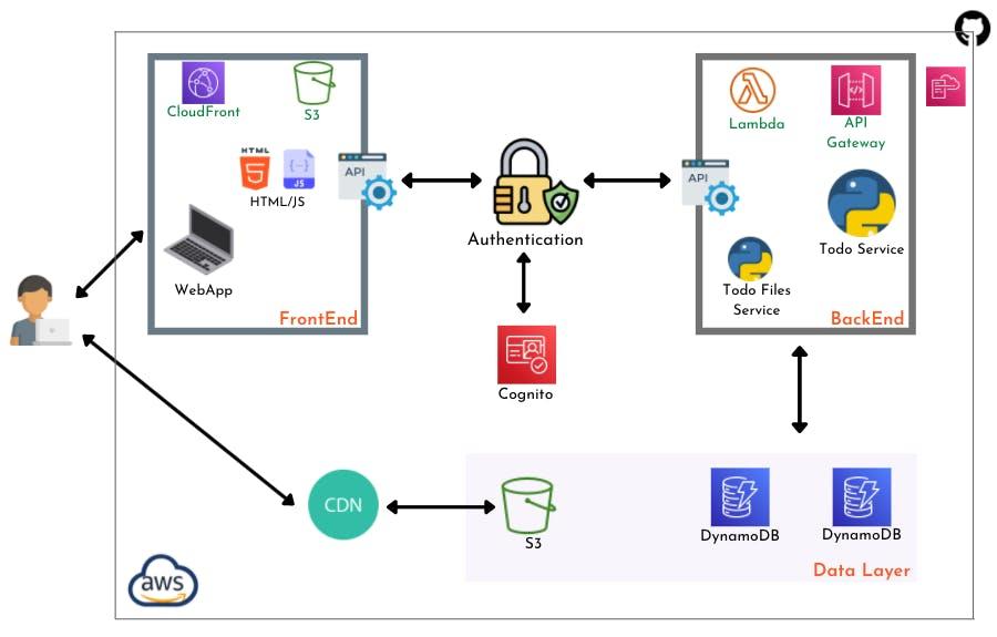 app-components.png
