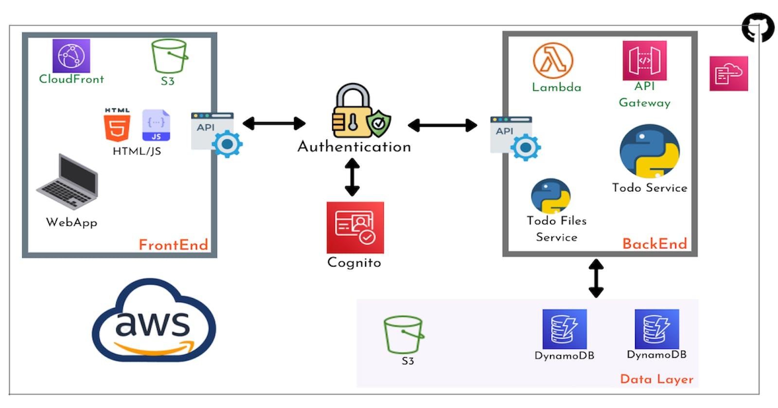 Deploying a sample serverless to-do app on AWS