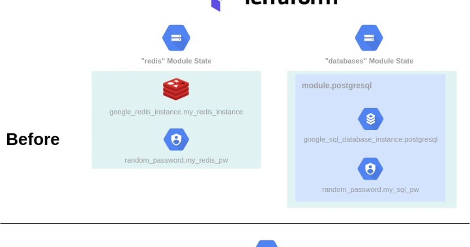 How to move Terraform root module state inside other root module