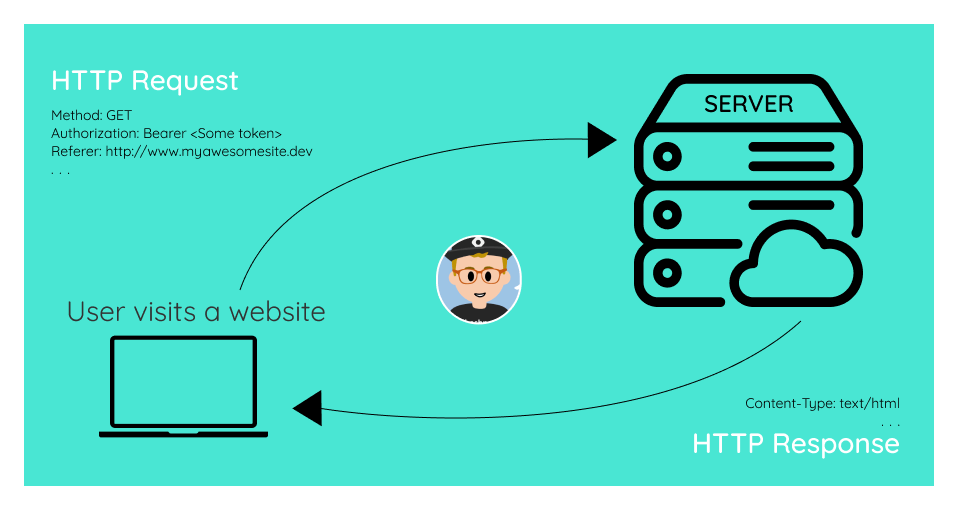Diagram of the HTTP request and response to and from the server