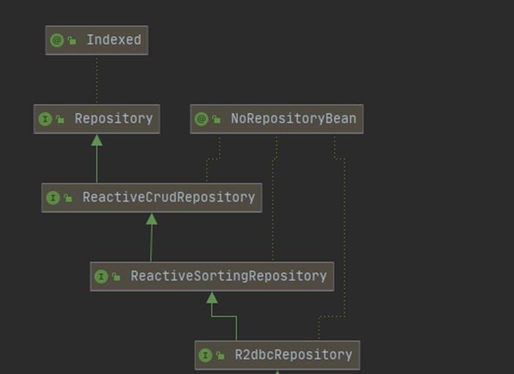 R2dbc Repository Class Diagrams