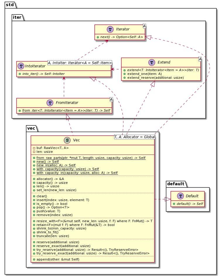 """Rust's Vector """"class"""" diagram"""
