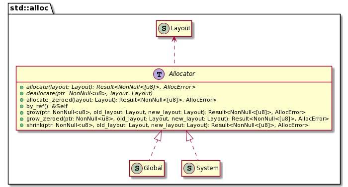"""Rust's Allocator """"class"""" diagram"""