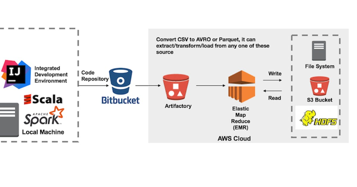 In this post, we will be looking at how to submit a Spark job in AWS EMR. For this, we have an application that converts any given files to Avro or Pa