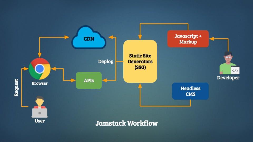 Jamstack Workflow.png
