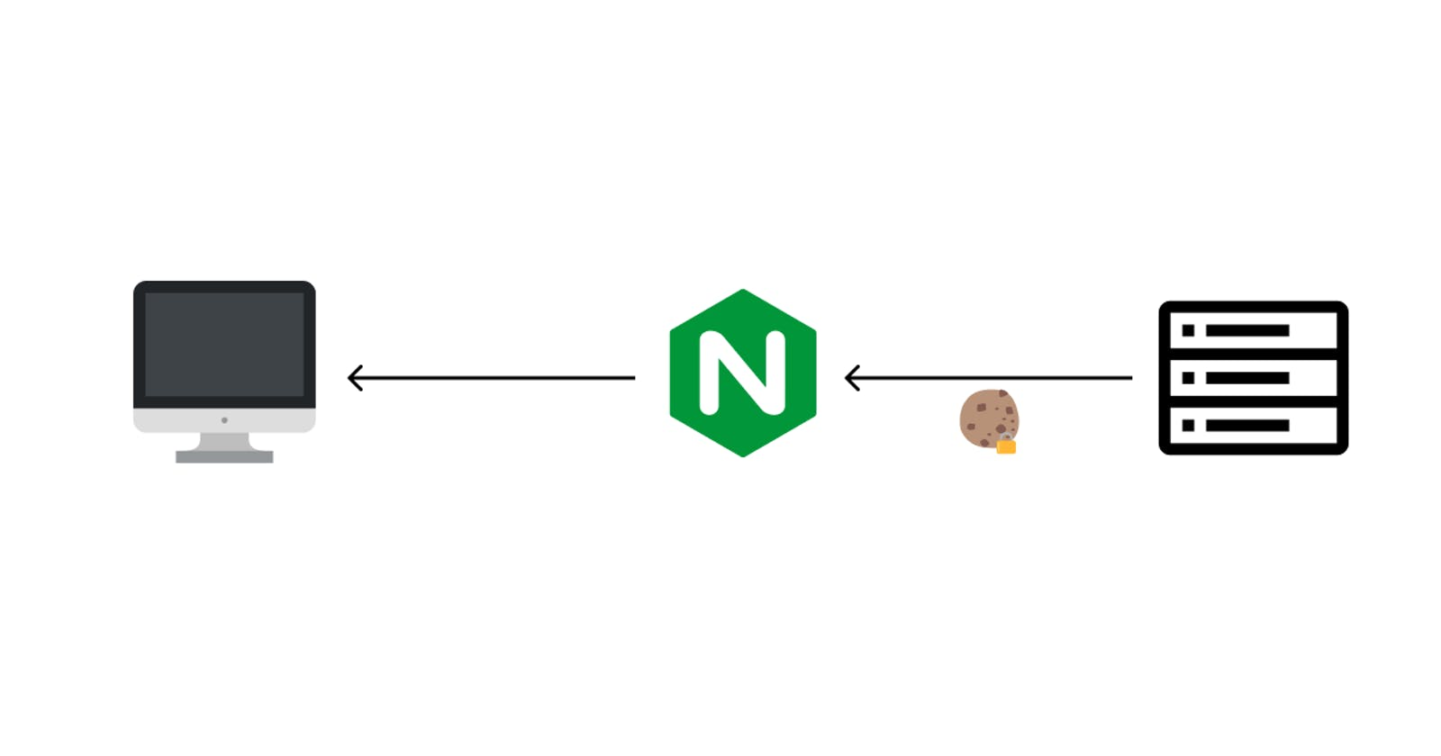 How to get secure cookies working with Nginx