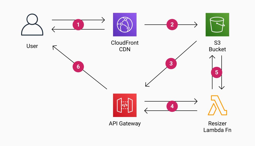 aws-resizer-diagram.png