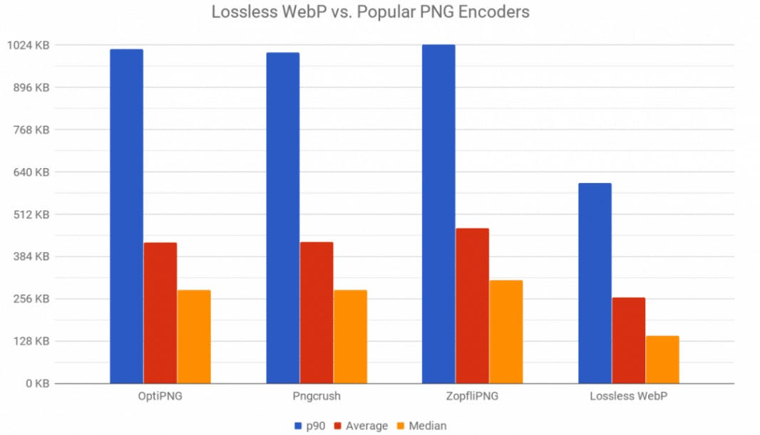 xwebp-vs-png-lossless-compression-1120x642.pagespeed_.ic__.ayj7ulmvj-1066x611_1.png