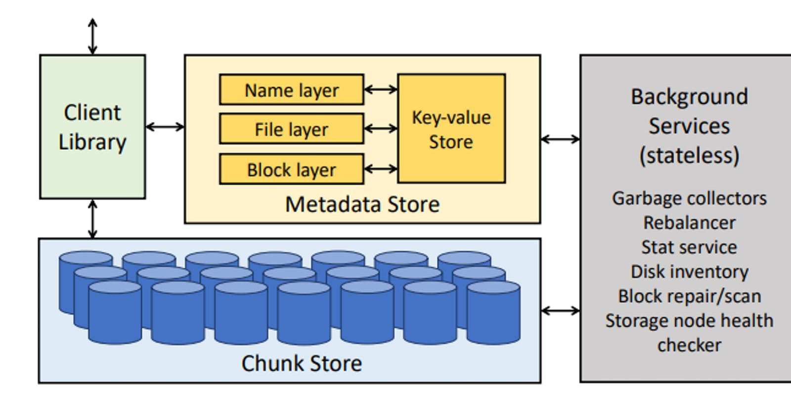 Facebook's Tectonic Filesystem: Efficiency from Exascale