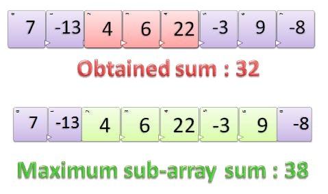Maximum Subarray Sum