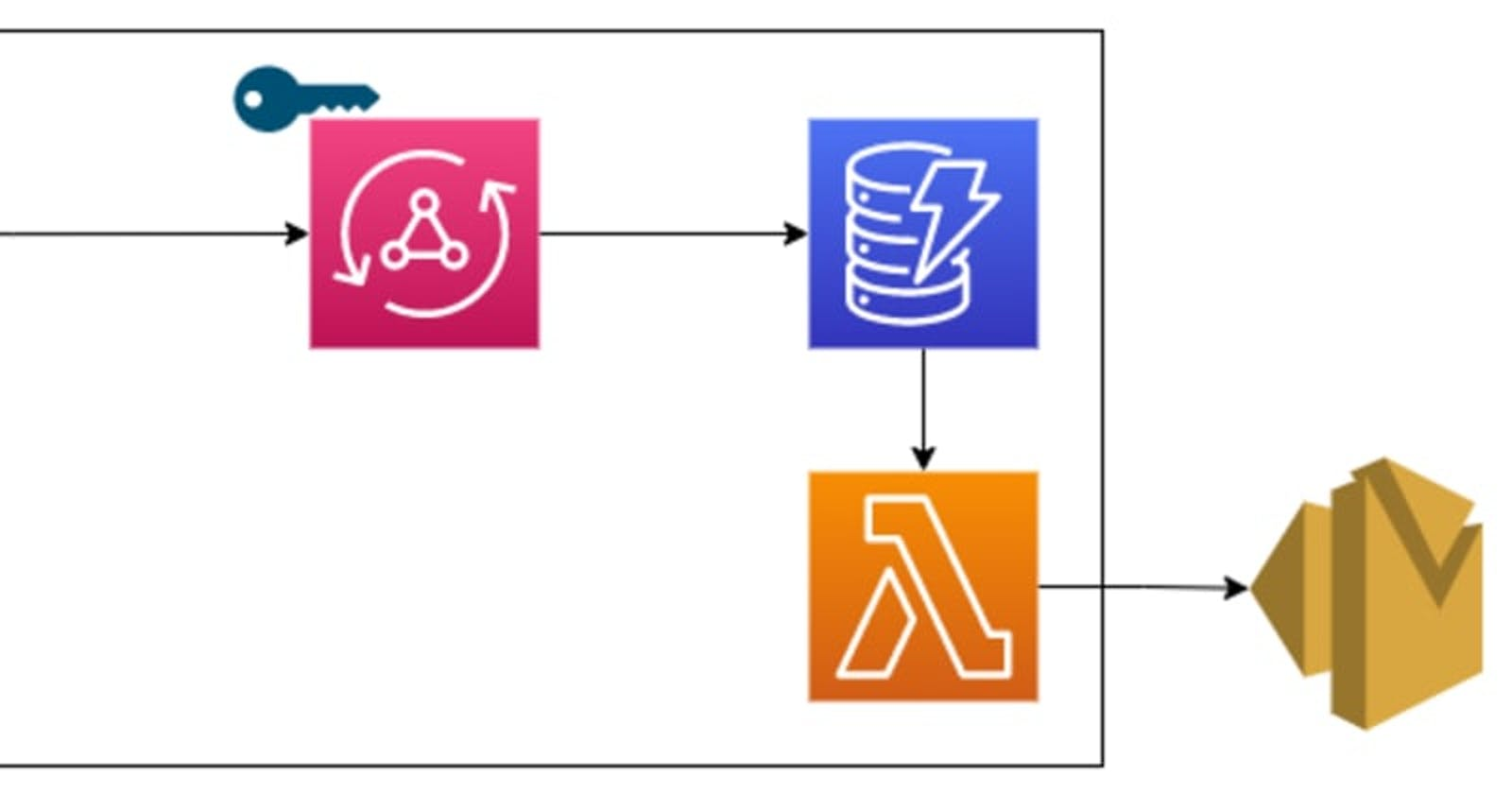 Serverless Contact Form Using AWS Amplify