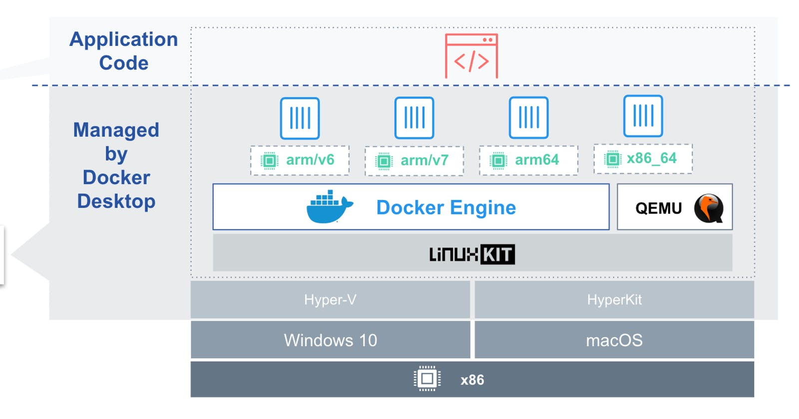 Multi-arch docker with buildx