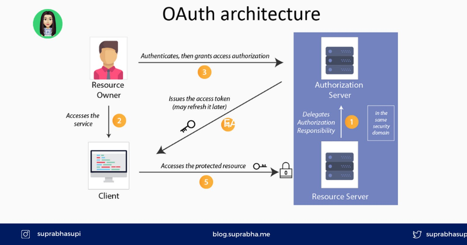 Oauth2 using Auth0