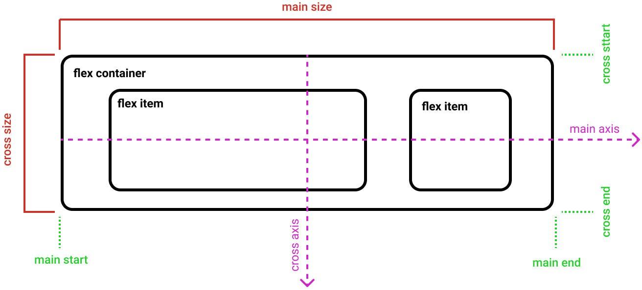 Flexbox Terminology