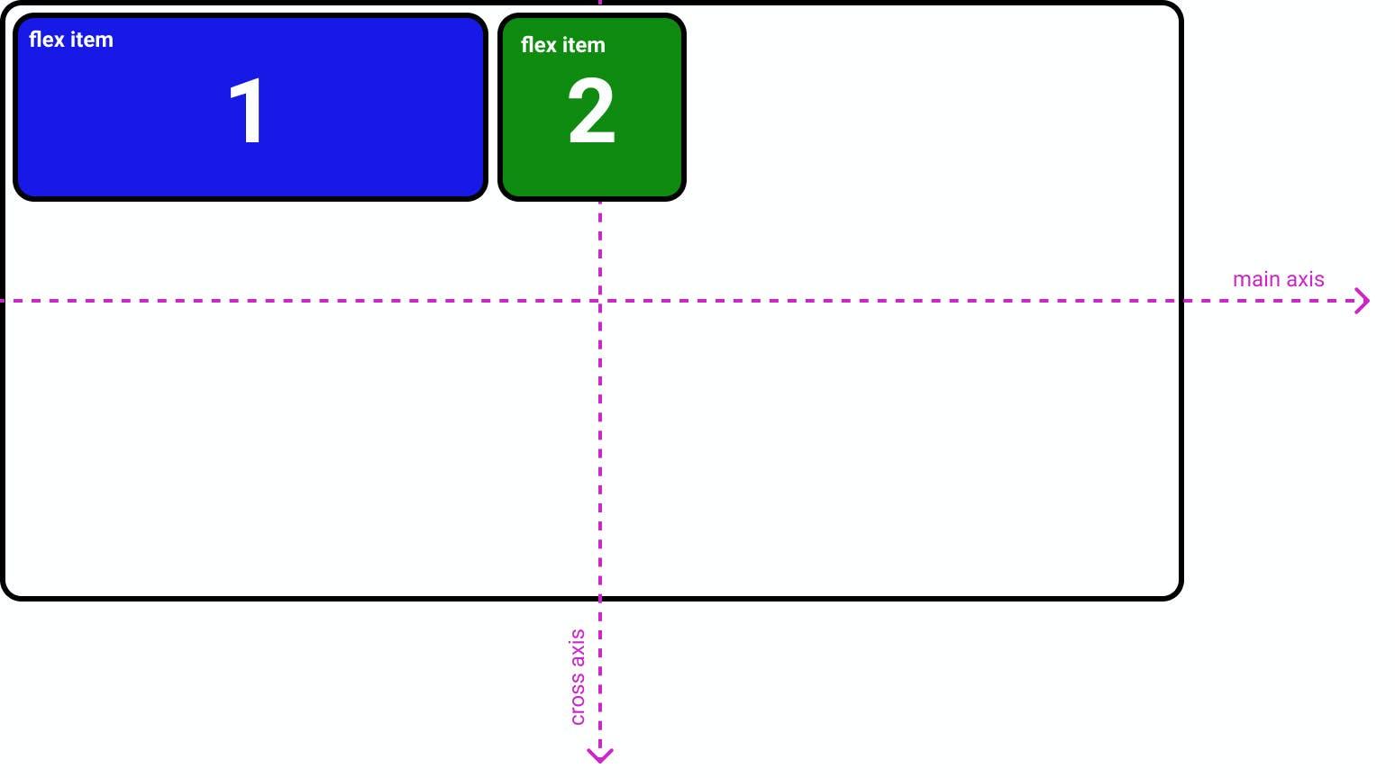 CSS flexbox flex-direction: row;