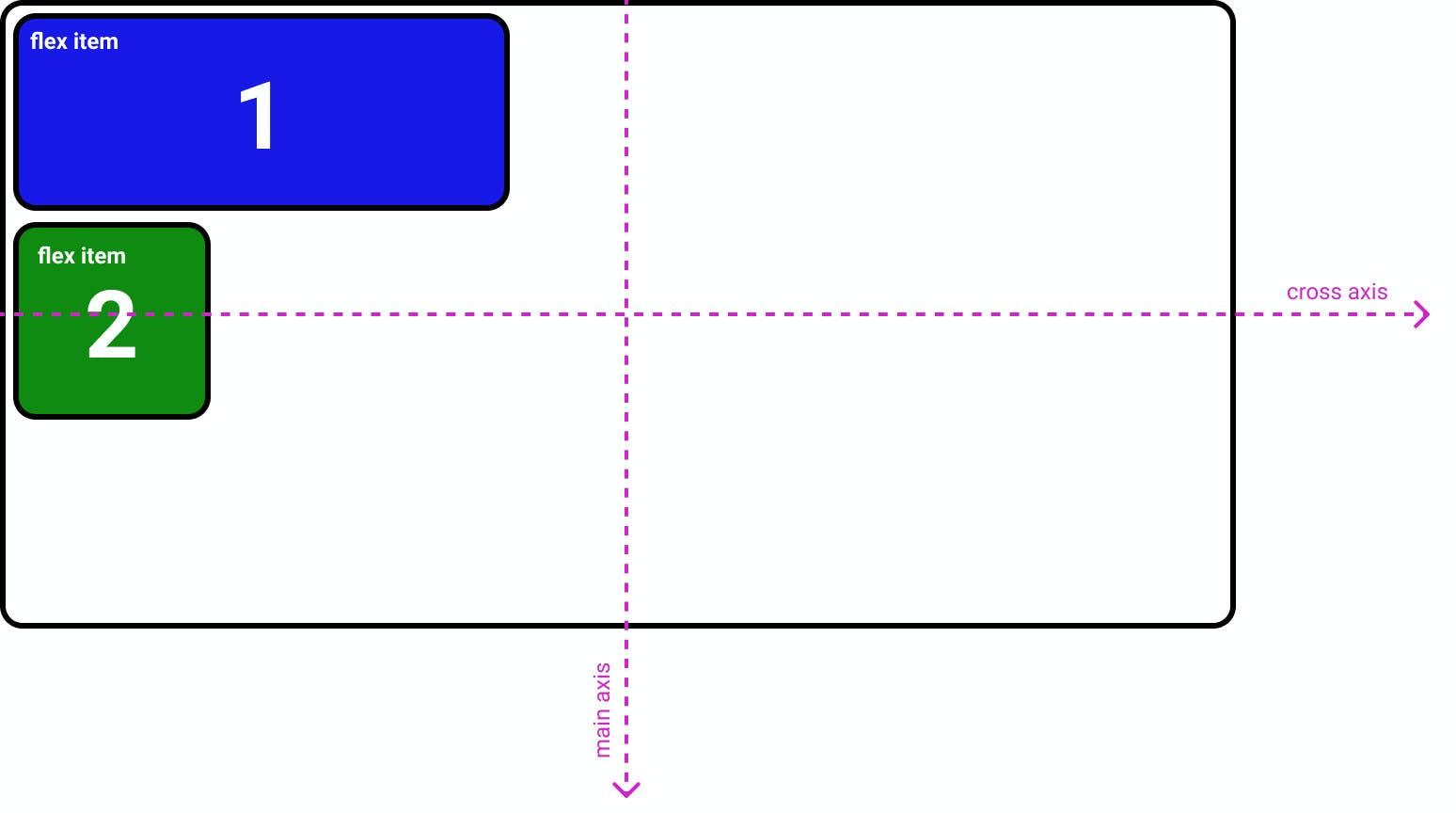 CSS flexbox flex-direction: column;