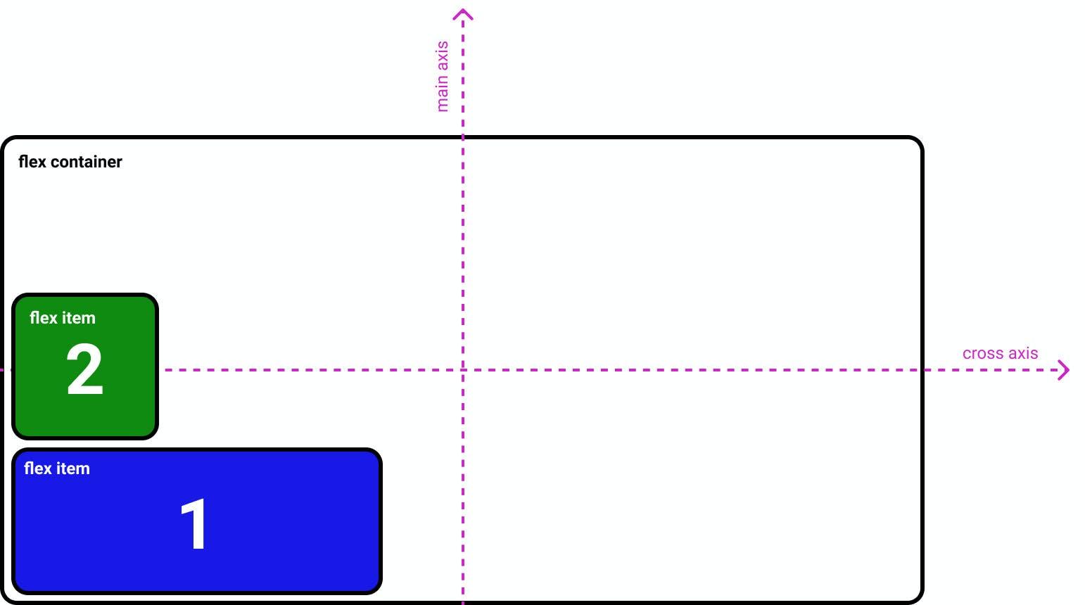 CSS flexbox flex-direction: column-reverse;