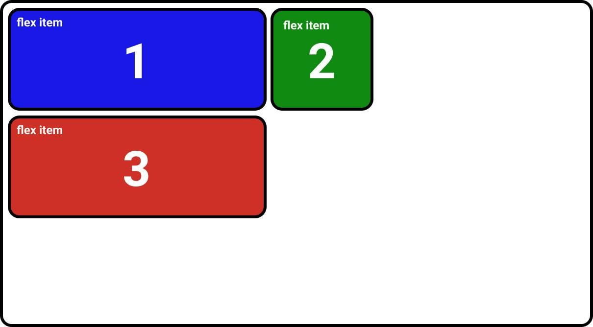 CSS flexbox flex-wrap: wrap;